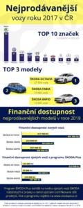 Nejprodávanější vozy roku 2017 - infografika